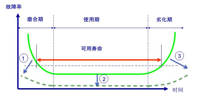 """【原创好文】浅谈设备管理""""浴缸曲线"""""""