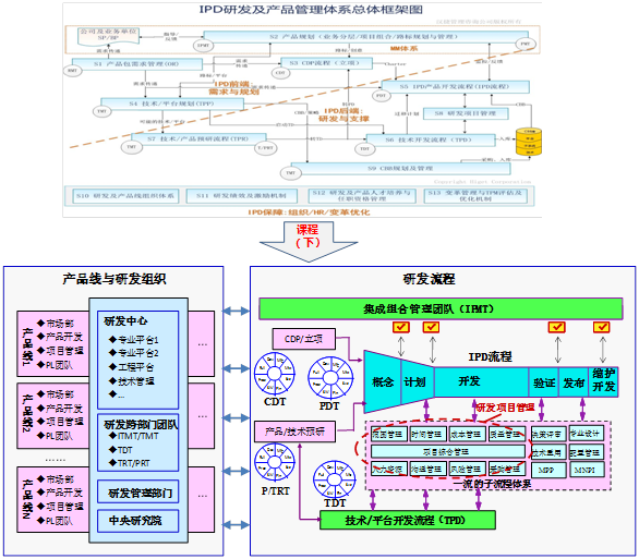 研发及产品线组织与研发流程变革 ——IPD高管训战课程(下)