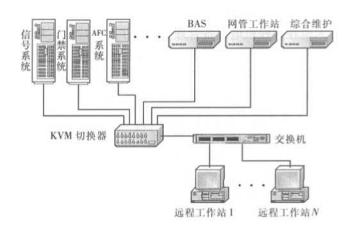 KVM遠程監控技術在地鐵綜合監控系統中的應用