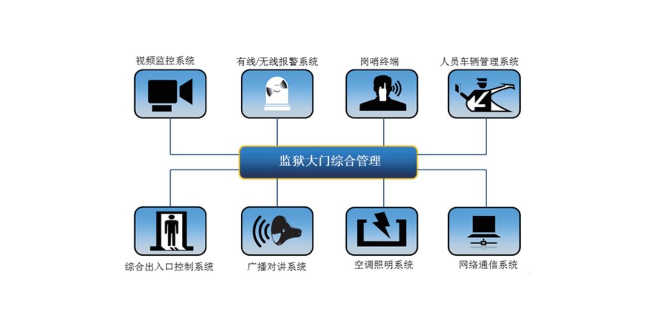 中科融通监狱智能出入口管理软件