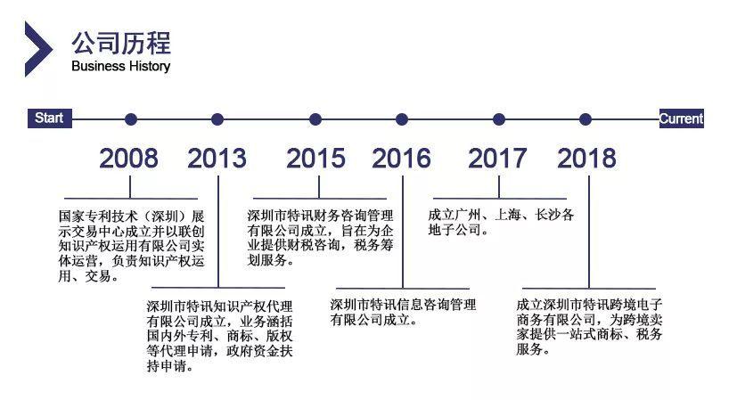 跨境电商护航者——特讯专注商标专利、国内外财税、VAT注册申报