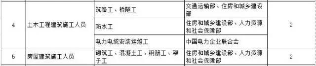 建筑业相关的这10项职业资格将于今年取消