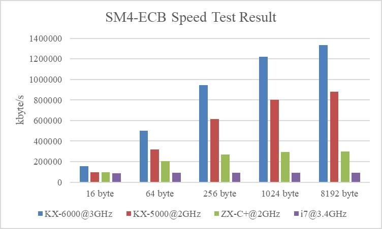 基于兆芯处理器的国密算法加速指令  使用说明