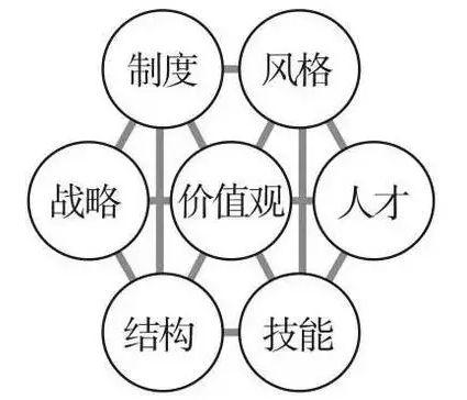 商业分析师PBA必备的16种商业分析工具