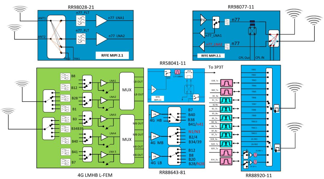 锐石创芯推出国内首款支持n78频段1T4R的5G射频前端解决方案