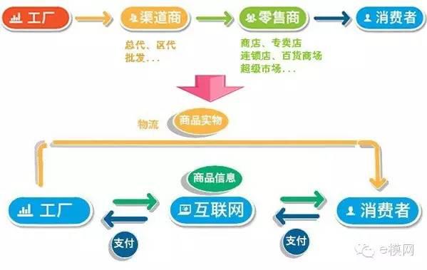 优质创业好项目-沃乃荟