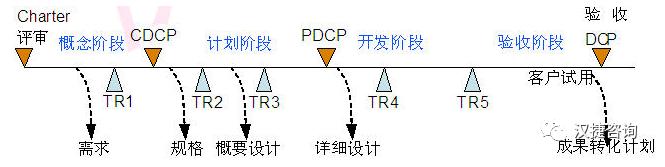 技术规划与技术预研管理