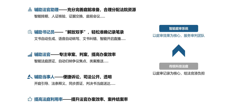 天宇智审•智能庭审系统