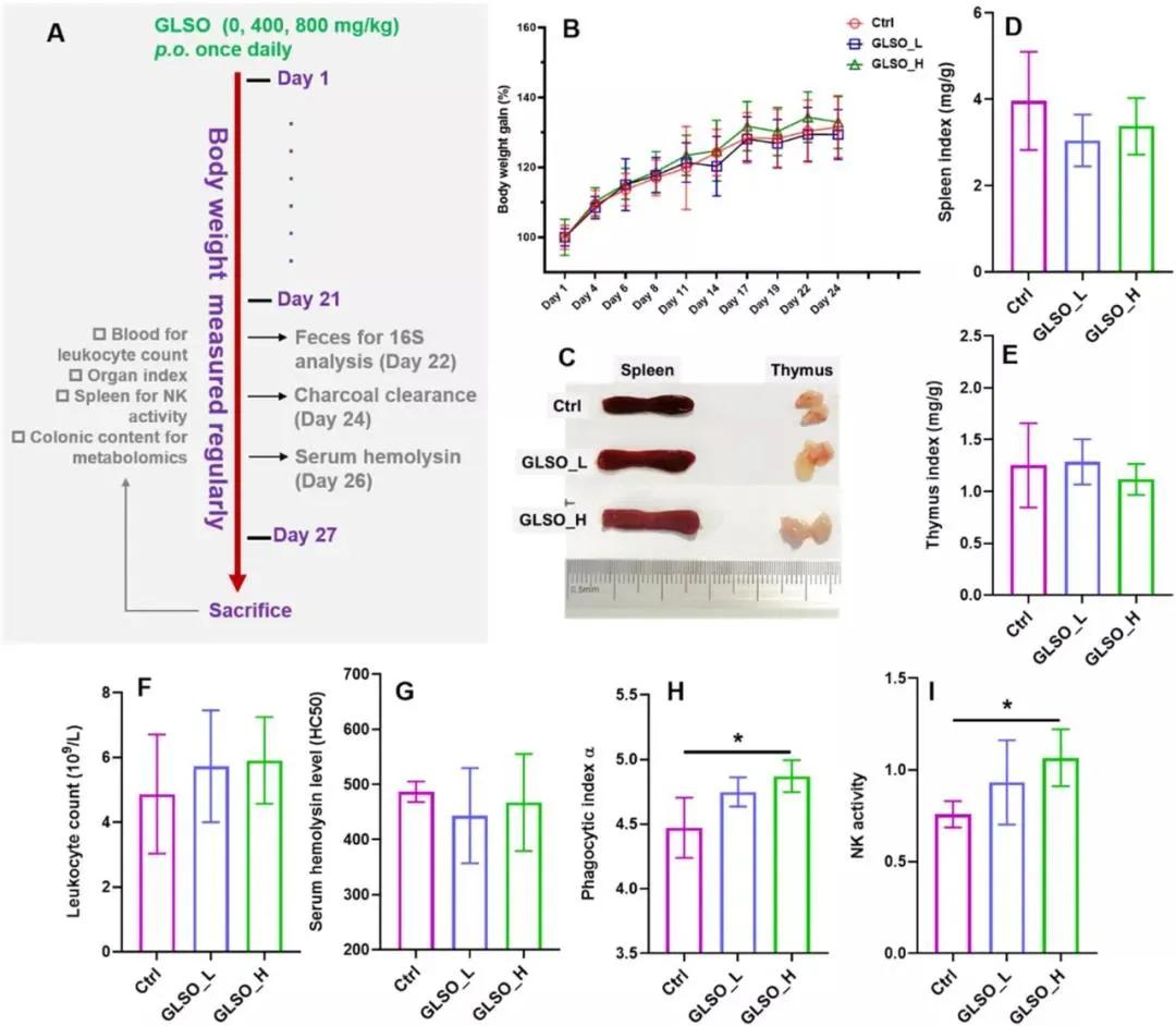 重磅!科学家用这两大组学研究测定出灵芝孢子油的免疫增强特性