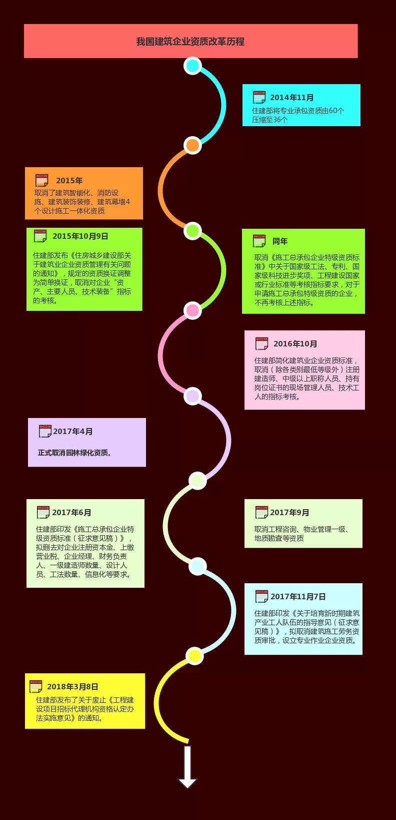 盘点中国建筑企业资质发展历程