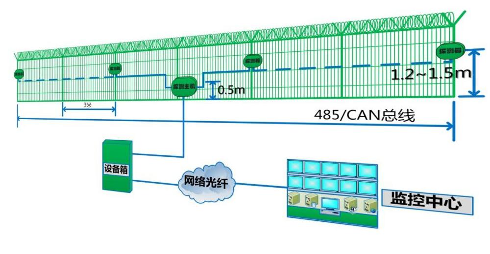 物联网智能周界振动传感器报警系统