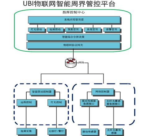 UBI物联网智能周界管控平台
