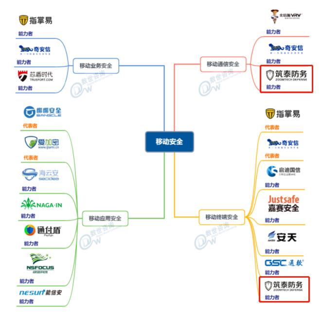 实力认证丨筑泰防务同时入选《中国网络安全能力图谱》两大细分领域!