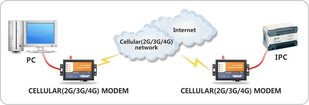 CWT2300 GPRS/4G modem