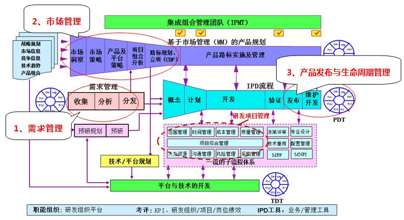 IPD助力企业从ODM向OBM业务成功转型