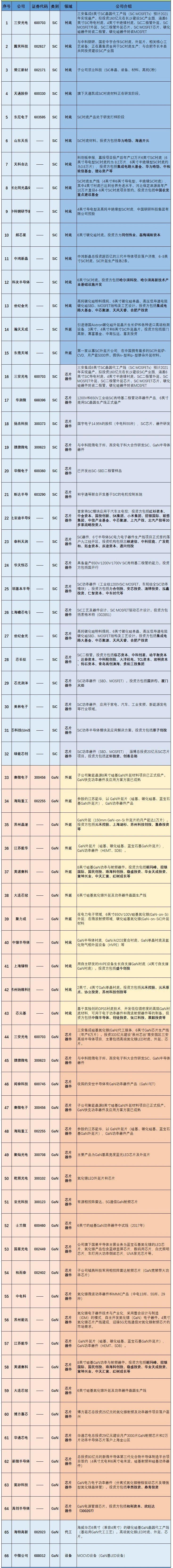 第三代半导体详解及名单