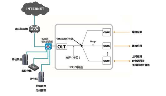 运营商级IT系统改造