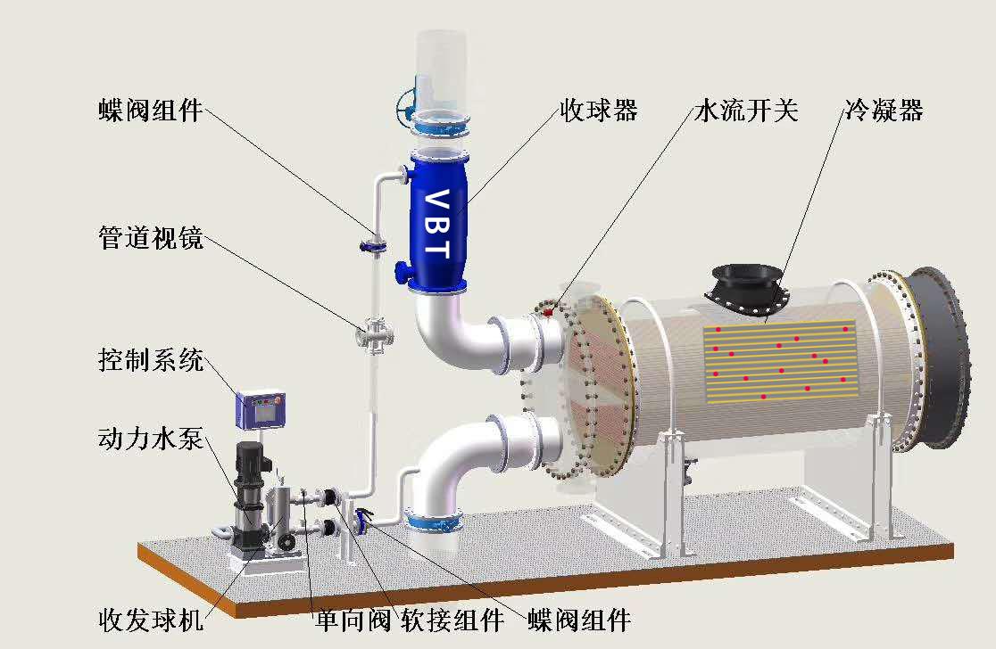 冷凝器在线清洗装置在哪些场景和行业有应用