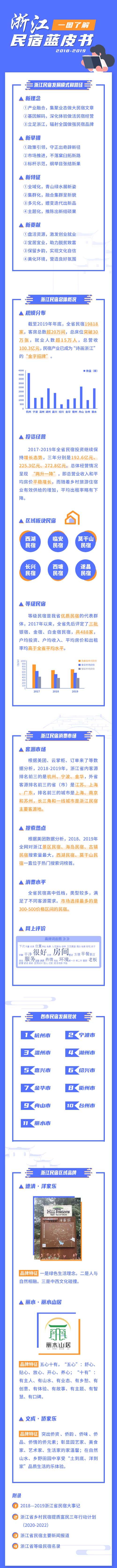 《浙江民宿蓝皮书2018-2019》发布