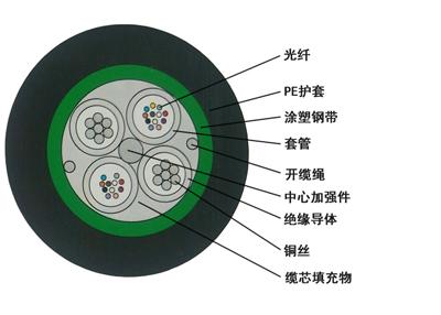 GDTS光电复合缆