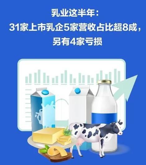 乳业这半年:上游养殖业集体走强 奶粉成利润收割机