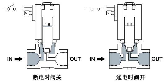 电磁阀的原理结构