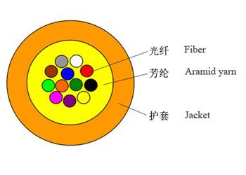 GJFV多芯室内微型光缆