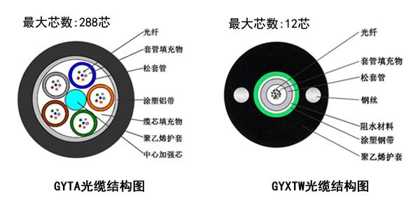 GYXTW光缆与GYTA光缆之间的区别