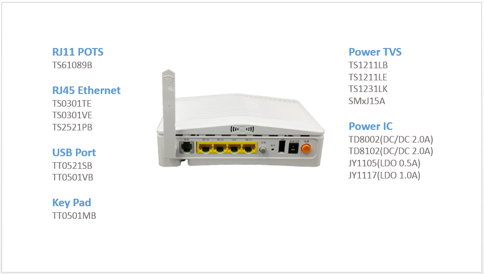 Application: Router