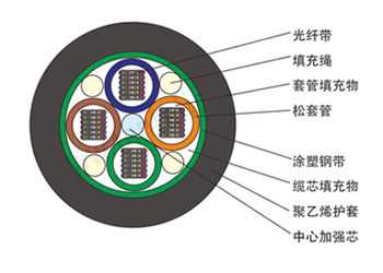 GYDTS松套层绞式轻铠装光纤带光缆