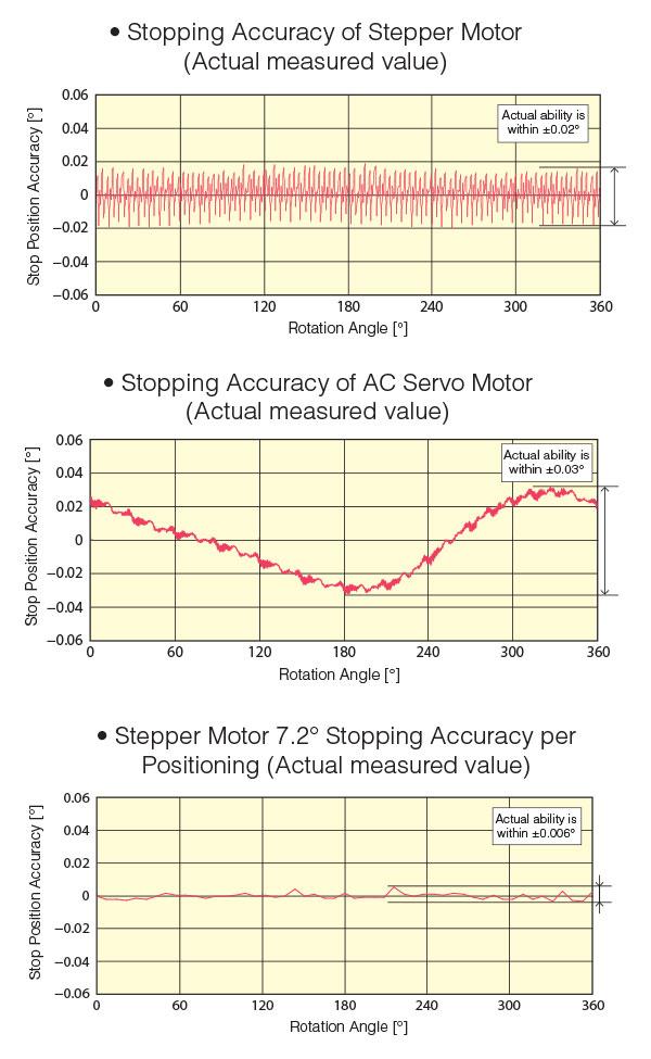 伺服电机和步进电机区别之精度介绍,哪个精度更高