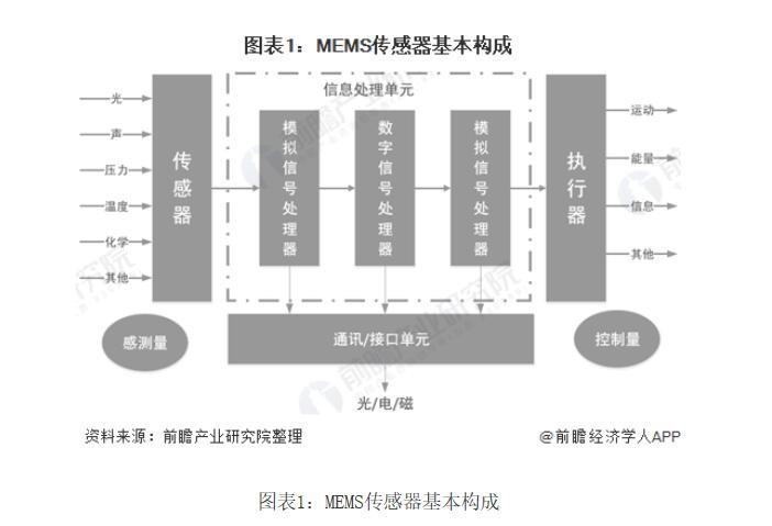 2020年MEMS行业市场现状和发展前景