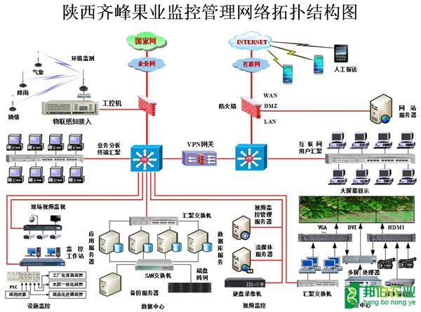 陕西齐峰果业数字农业建设项目