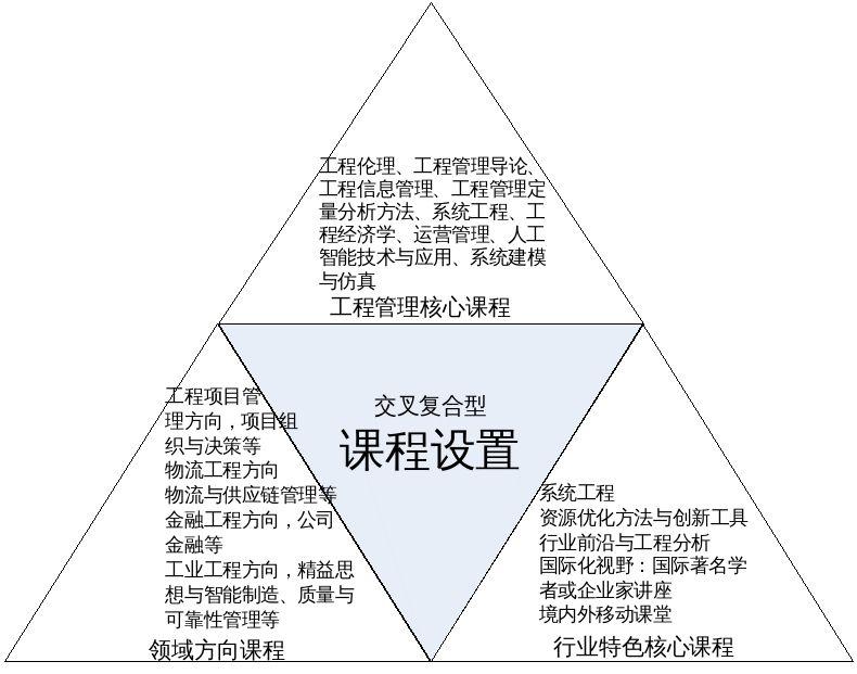 2021年南京大学工程管理硕士(MEM)招生简章