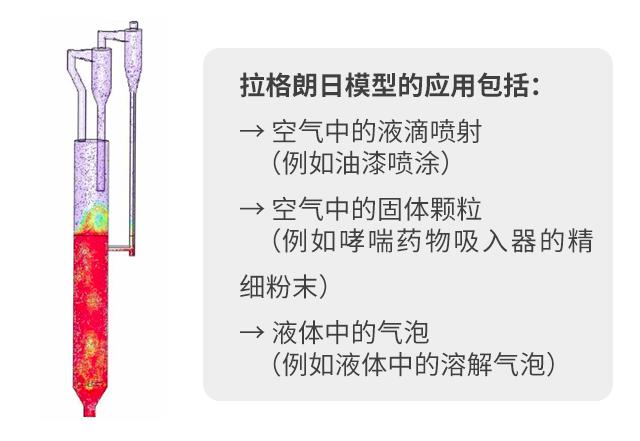 多相流在仿真中的应用和展望(上)