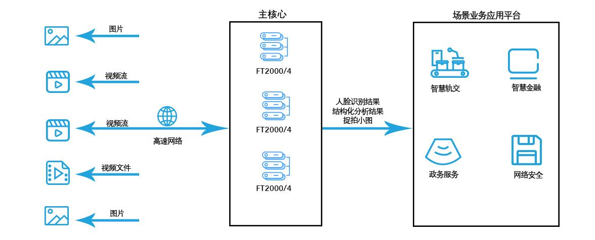广州高能计算机与天津飞腾的国产AI计算平台联合解决方案