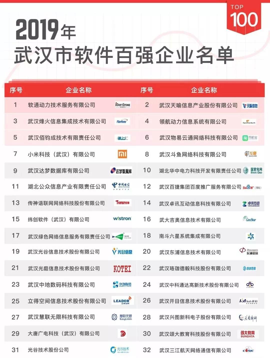 """中金数据(武汉)超算技术有限公司荣获""""2019年武汉市软件百强企业"""""""