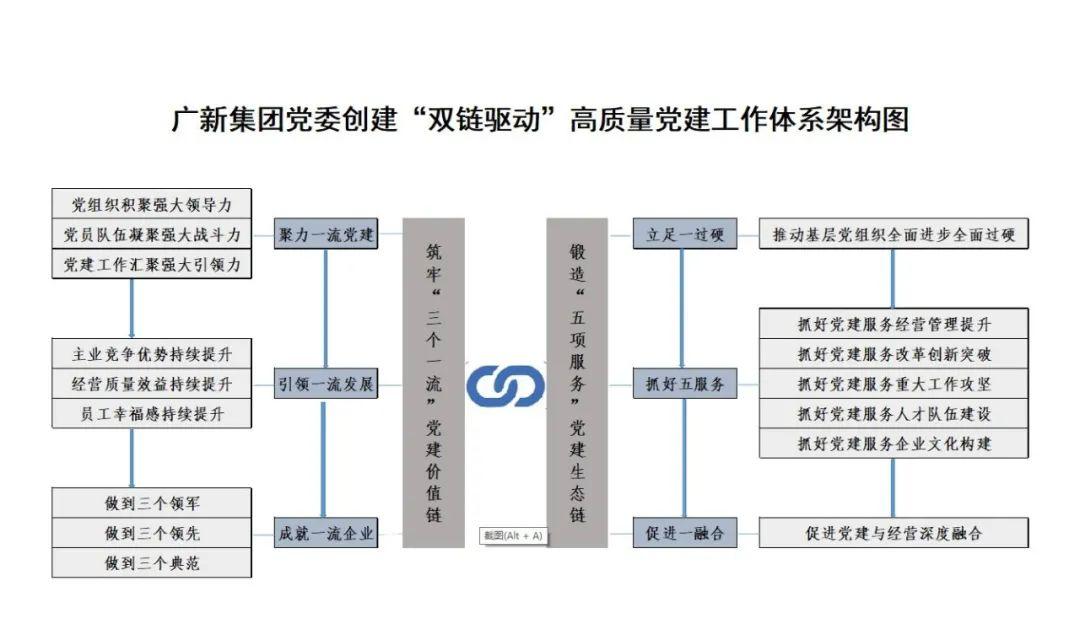 """广新集团党委落实""""五强五化""""部署 研究创建""""双链驱动""""高质量党建工作体系"""