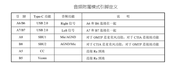 Type-C接口供电功能及附属模式