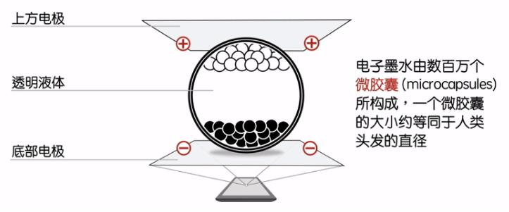 电子墨水技术原理