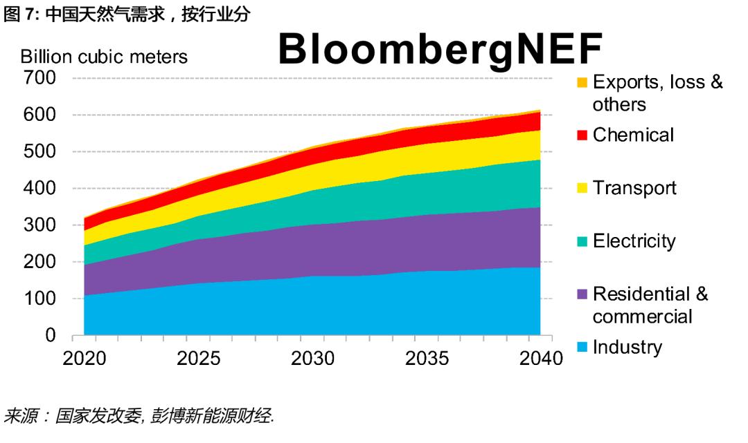 BNEF重磅推出 | 中国2060碳中和目标初步解读:漫长路、塑全球
