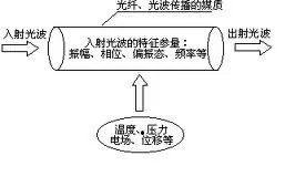 光纤传感器的原理