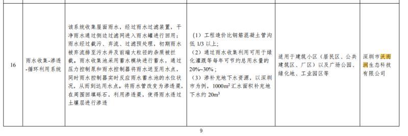喜报 | 沃而润荣登水利部2020年公示文件榜单