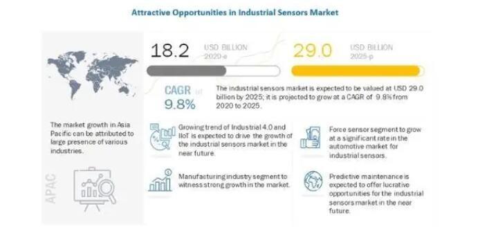 2025年,工业传感器市场规模将达290亿美元