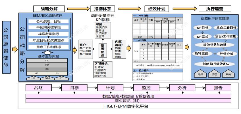 BEM战略解码与企业绩效管理(EPM) ——战略高效落地之道
