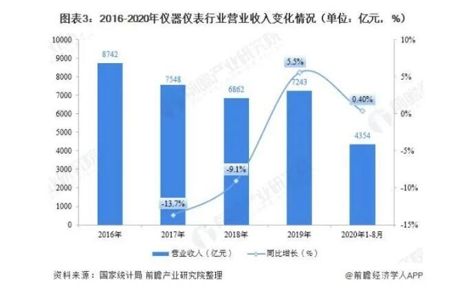 2020年仪器万博手机APP制造行业现状市场规模恢复增长