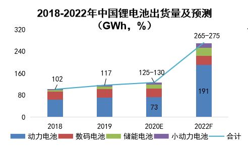 GGII:1000GWh产能下的锂电设备机遇