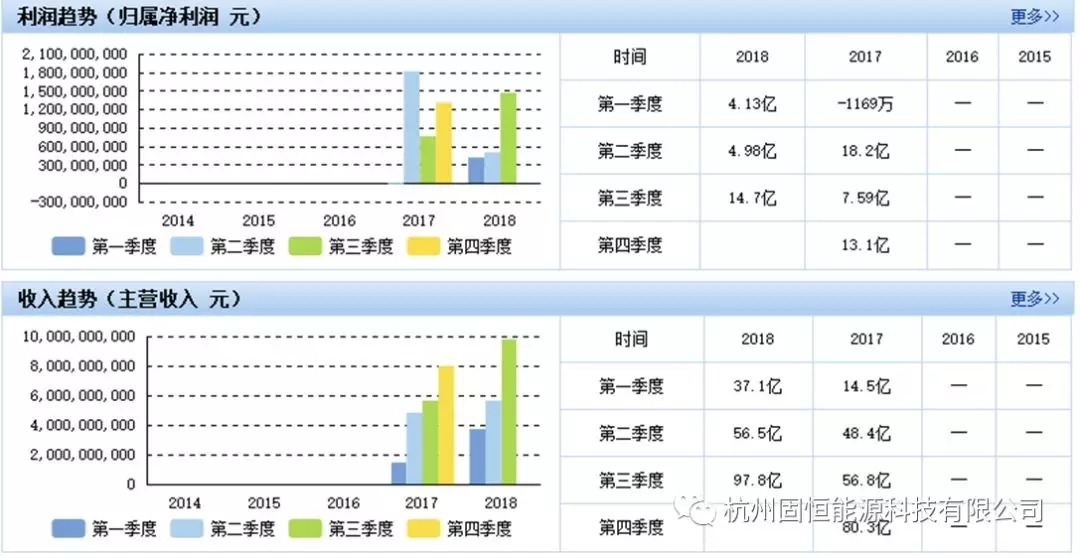 【年终盘点】2018年动力电池行业十大风云企业