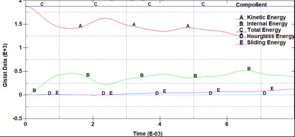 ANSYS LS-DYNA常见问题之Sliding Energy问题