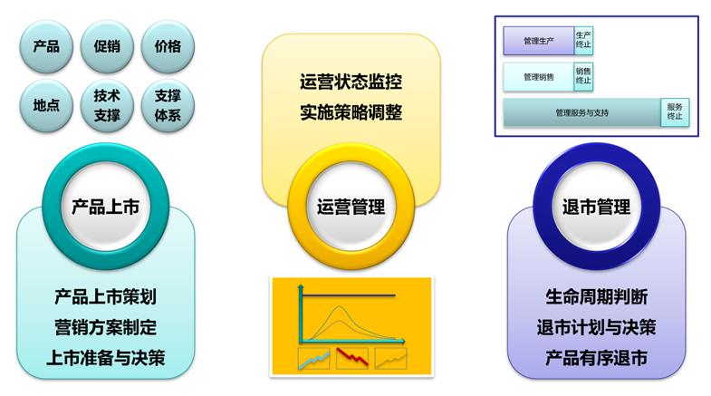 成功的产品经理 综合能力修炼之三——《产品上市与生命周期管理》&《研发项目管控》